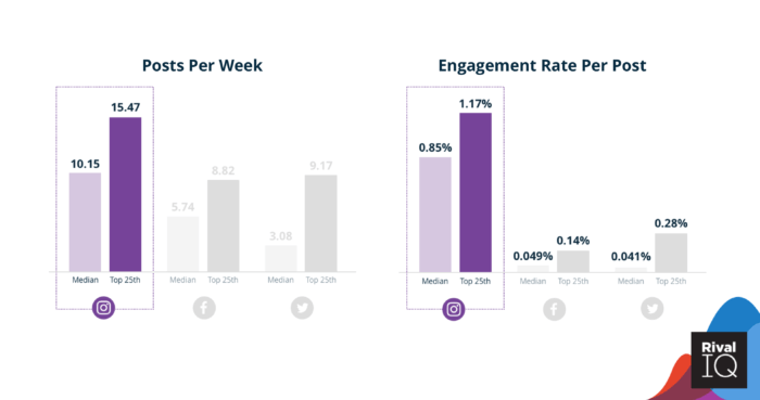 Instagram posts per week and engagement rates per post for beauty brands on social media