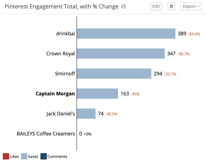 Graph featuring spirit brands' engagement totals on Pinterest in Rival IQ
