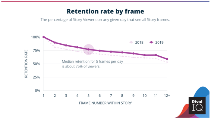 Instagram Stories retention rate by frame graph showing median retention for 5 frames is about 75% of viewers