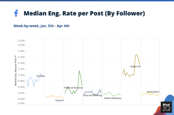 Median social media engagement rate per post on Facebook during coronavirus for Alcohol, Financial Services, Food & Beverage, Health & Beauty, Higher Ed, and Home Decor