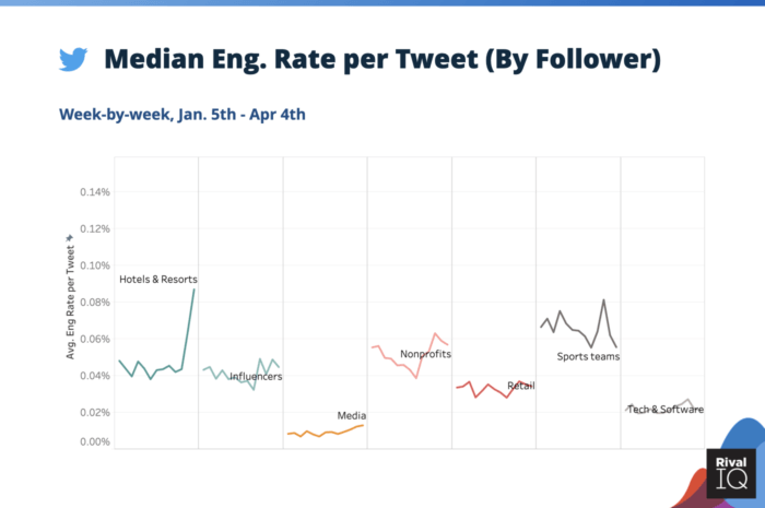 Median social media engagement rate per post on Twitter during coronavirus for Hotels & Resorts, Influencers, Media, Nonprofits, Retail, Sports Teams, and Tech & Software