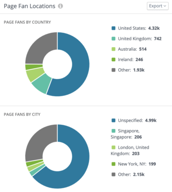 Break down page fans by country and city using color-coded pie charts