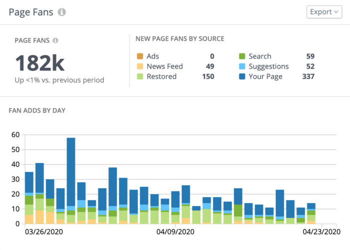 Analyze your page fans by source and page fan adds by day in this private social dashboard