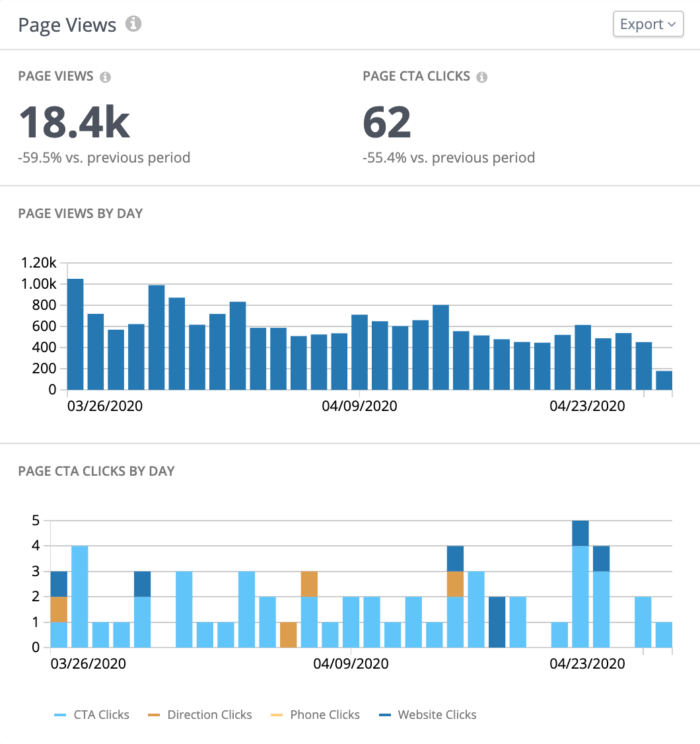Graphs of page views by day and page CTA clicks by day appear in our new private social dashboards