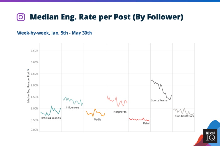 Median social media engagement rate per post on Instagram during coronavirus for Hotels & Resorts, Influencers, Media, Nonprofits, Retail, Sports Teams, and Tech & Software