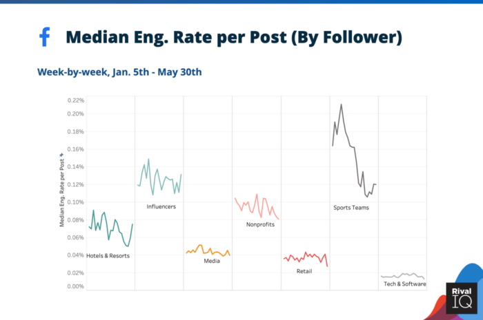 Median social media engagement rate per post on Facebook during coronavirus for Hotels & Resorts, Influencers, Media, Nonprofits, Retail, Sports Teams, and Tech & Software