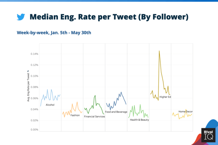 Median Twitter engagement rate per post by follower for Alcohol, Financial Services, Food and Beverage, Health & Beauty, Higher Ed, and Home Decor brands