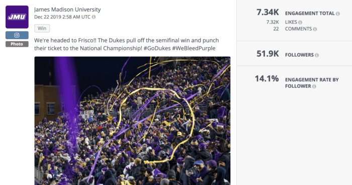 James Madison University topped the higher education social media charts this year with this purple and yellow celebration of a big football win