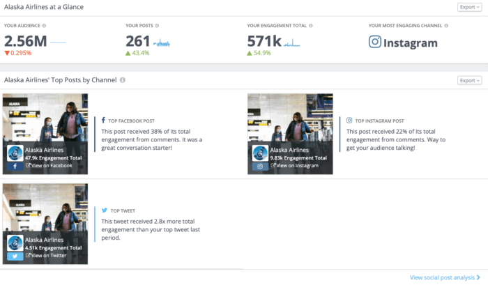Alaska Airlines' top posts by channel and automated social media insights