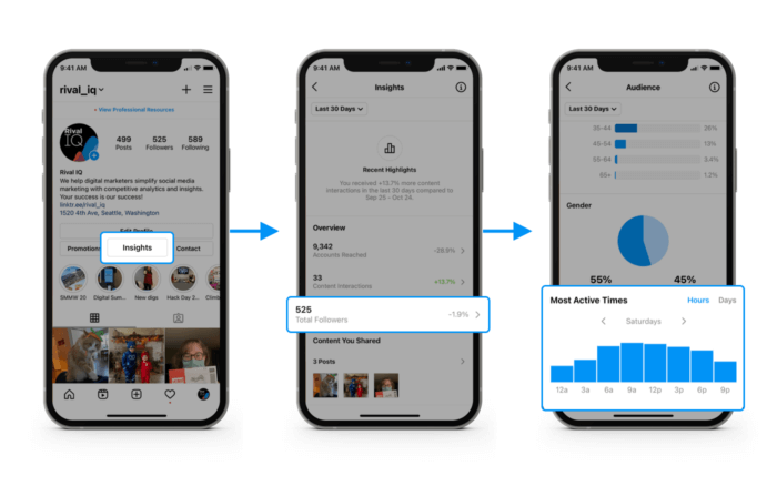 How to find the best time to post on social using your follower active times in Instagram Insights.
