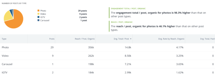 IGTV Analytics broken down by Instagram post type