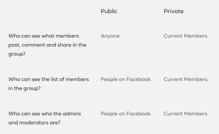 Facebook created a chart that outlines the differences between Public and Private groups