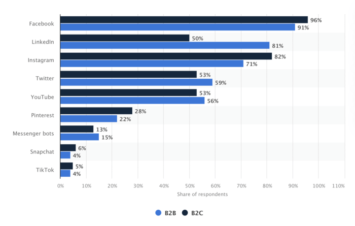 Social channel conversion rates